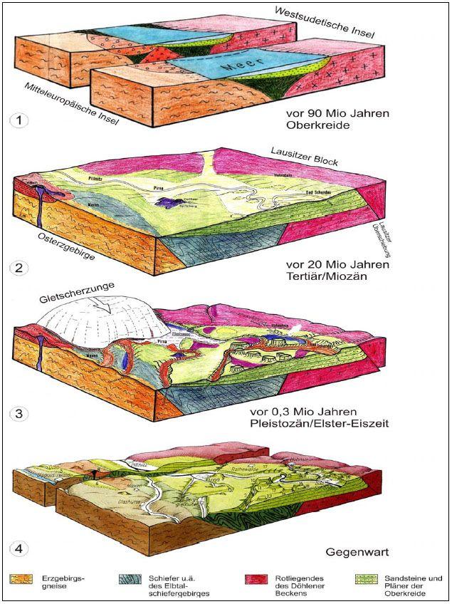 Sandstein Entstehung